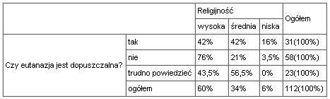 Tabela krzyżowa religijności i dopuszczalności eutanazji (ogółem)