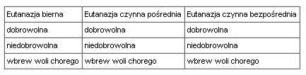 Rodzaje eutanazji według Bernarda Beartschi' ego
