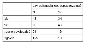 Tabela 7: Dopuszczalność eutanazji (ogółem)